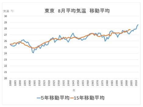 東京8月平均気温