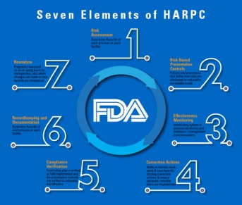 Seven-Elements-of-HARPC-v1